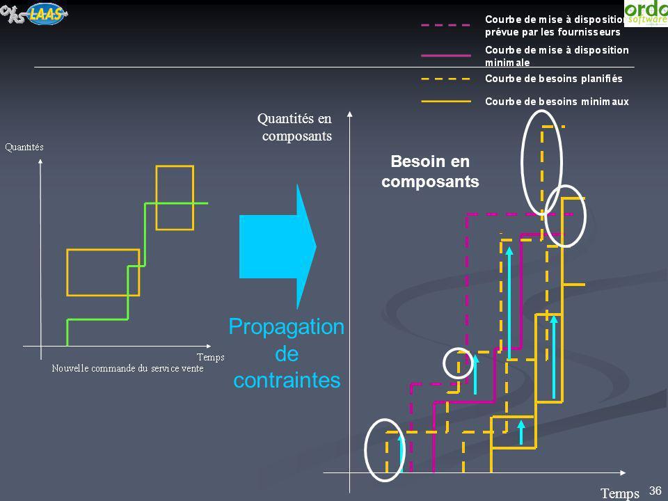 36 Propagation de contraintes Temps Quantités en composants Besoin en composants