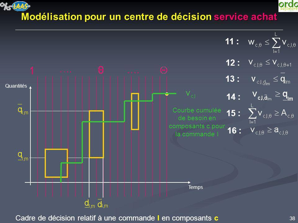 38 …. Modélisation pour un centre de décision service achat Quantités Temps Cadre de décision relatif à une commande l en composants c Courbe cumulée