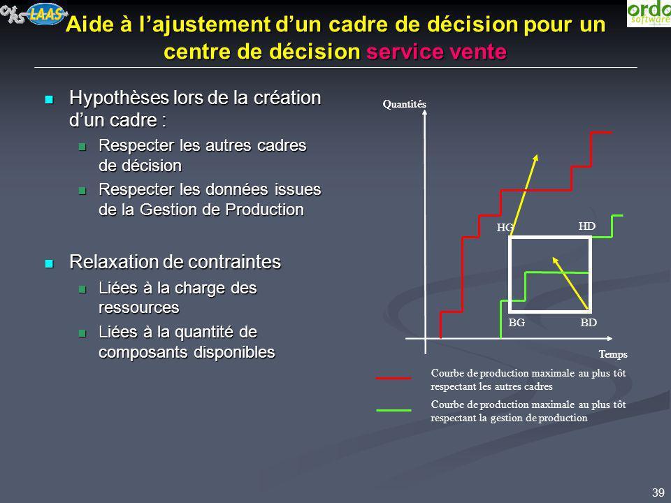 39 Aide à lajustement dun cadre de décision pour un centre de décision service vente Hypothèses lors de la création dun cadre : Hypothèses lors de la