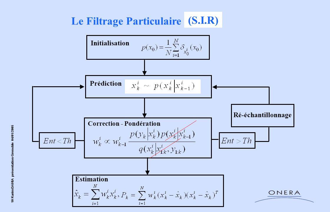 10 Karim DAHIA présentation Grenoble 04/01/2005 Le Filtrage Particulaire (S.I.S) Initialisation Prédiction Correction - Pondération Ré-échantillonnage