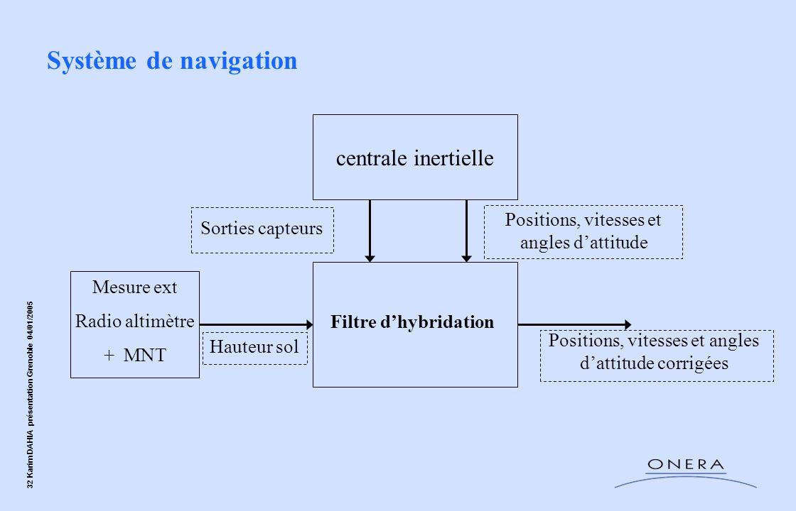 32 Karim DAHIA présentation Grenoble 04/01/2005 centrale inertielle Filtre dhybridation Mesure ext Radio altimètre + MNT Sorties capteurs Positions, v