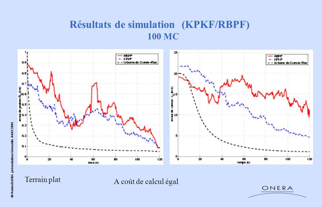 40 Karim DAHIA présentation Grenoble 04/01/2005 Résultats de simulation (KPKF/RBPF) 100 MC Terrain plat A coût de calcul égal