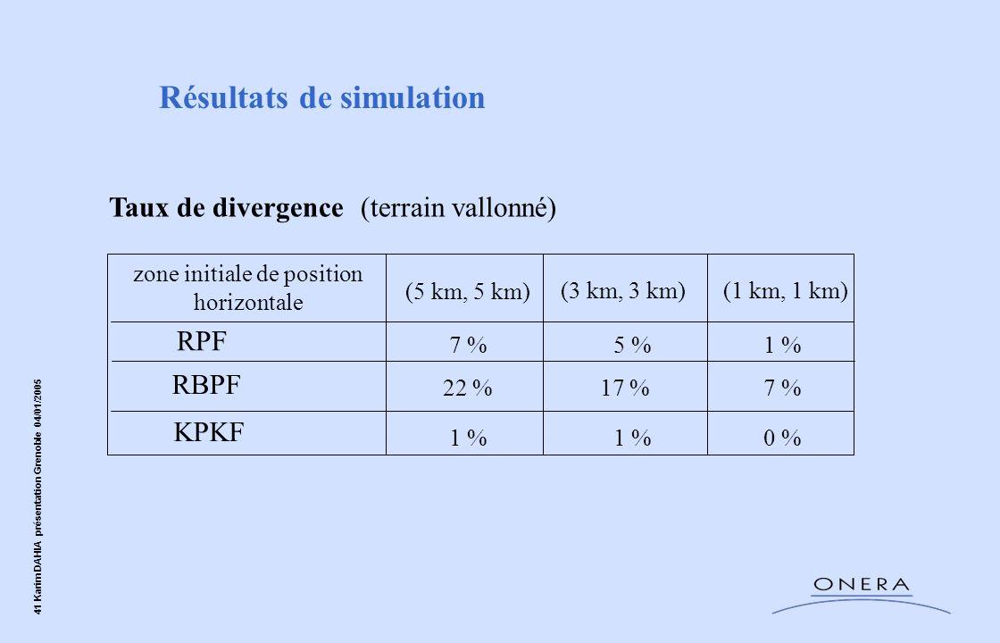 41 Karim DAHIA présentation Grenoble 04/01/2005 Résultats de simulation Taux de divergence (terrain vallonné) KPKF RPF RBPF zone initiale de position