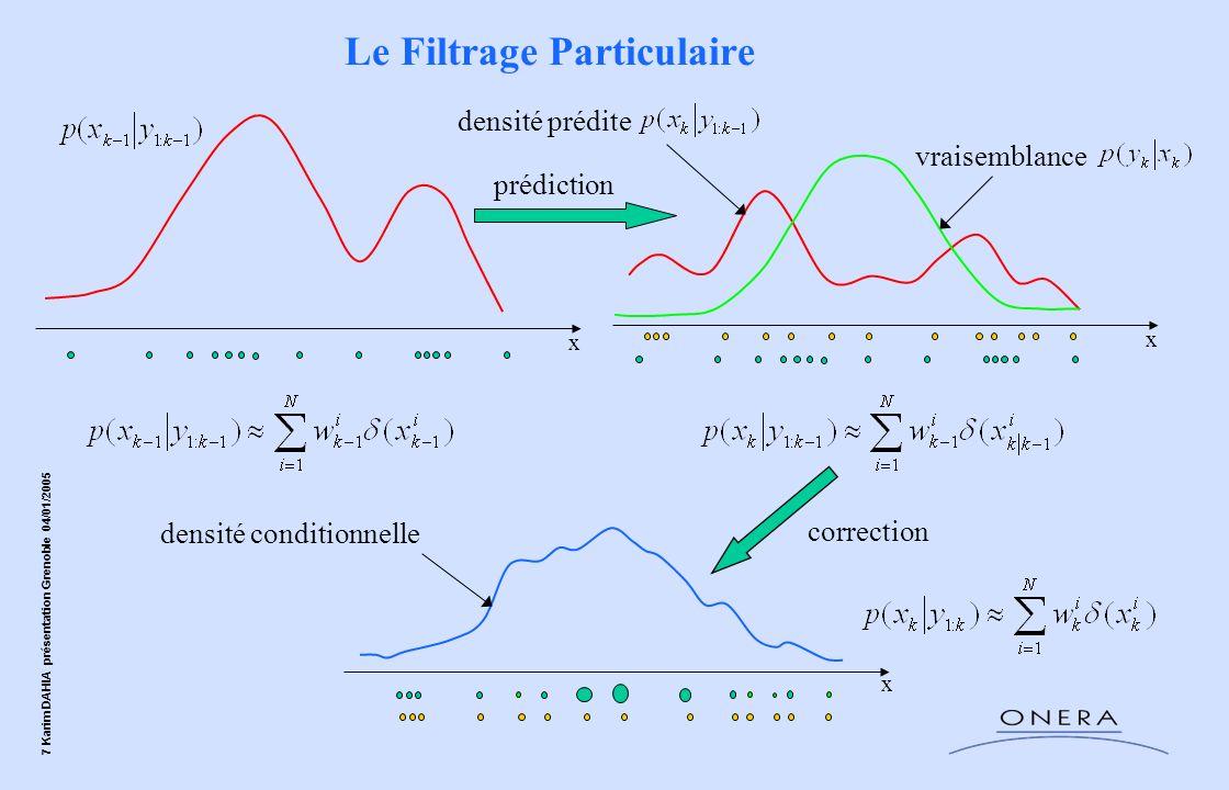 7 Karim DAHIA présentation Grenoble 04/01/2005 Le Filtrage Particulaire x x densité prédite prédiction vraisemblance x densité conditionnelle correcti