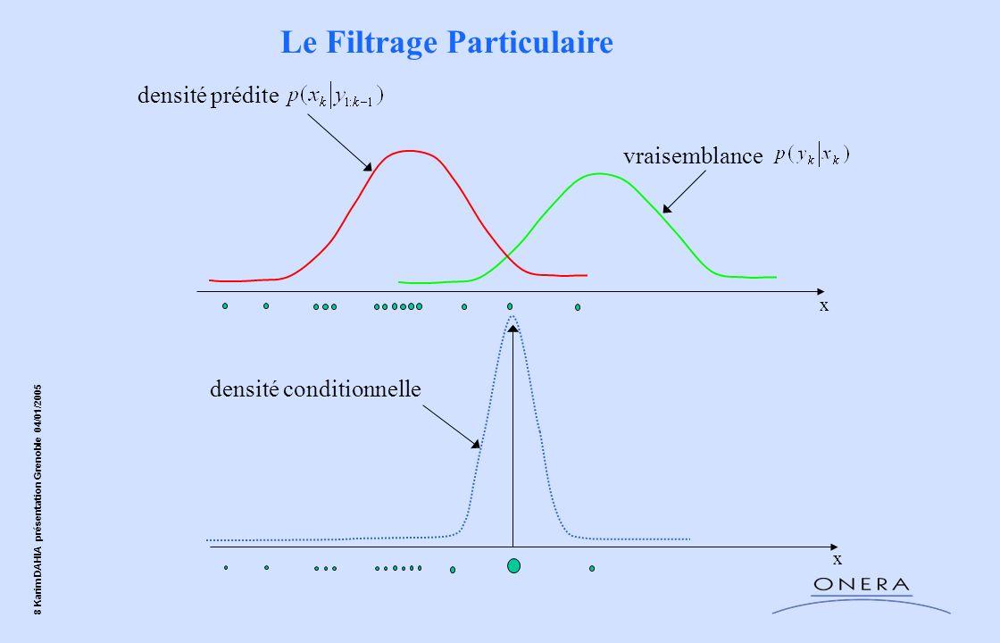 8 Karim DAHIA présentation Grenoble 04/01/2005 vraisemblance x densité prédite Le Filtrage Particulaire densité conditionnelle x