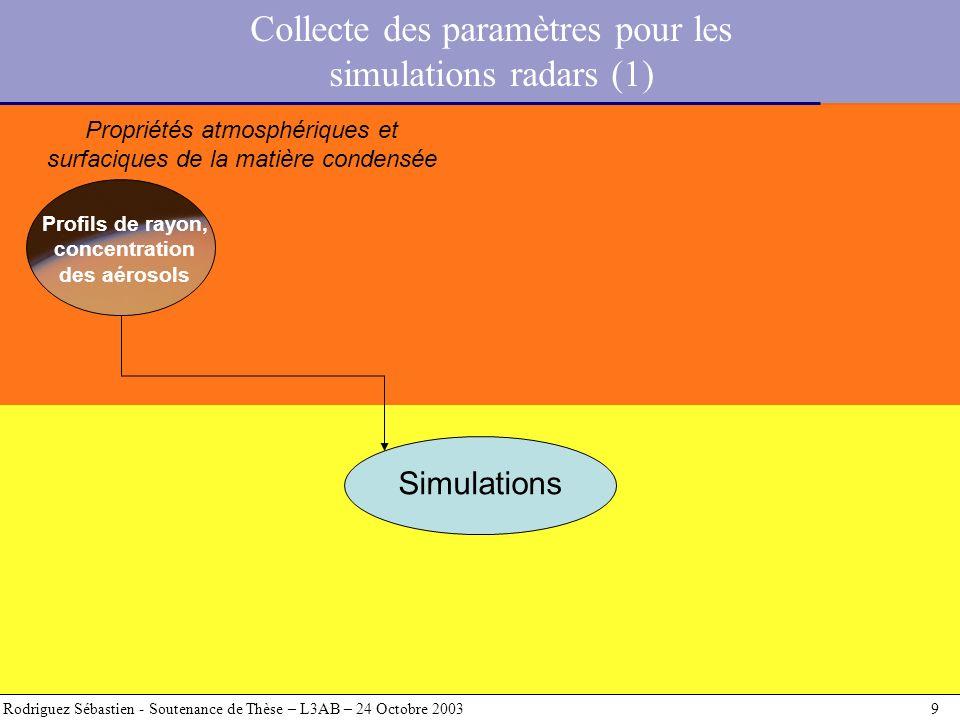 Rodriguez Sébastien - Soutenance de Thèse – L3AB – 24 Octobre 2003 9 Simulations Profils de rayon, concentration des aérosols Collecte des paramètres