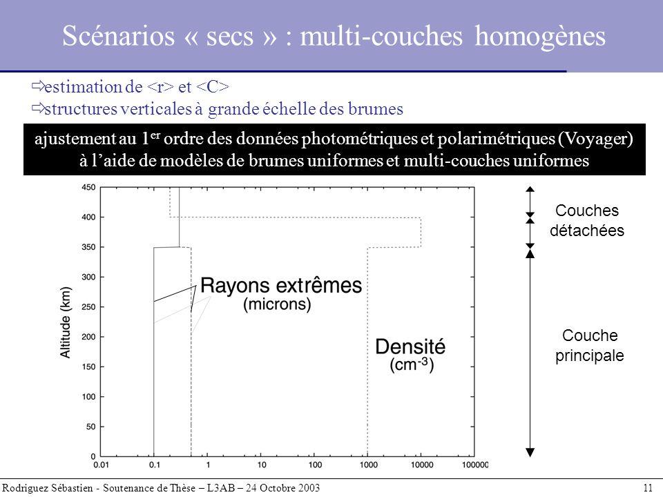 Scénarios « secs » : multi-couches homogènes Rodriguez Sébastien - Soutenance de Thèse – L3AB – 24 Octobre 2003 11 estimation de et structures vertica