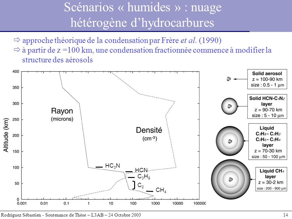 Rodriguez Sébastien - Soutenance de Thèse – L3AB – 24 Octobre 2003 14 approche théorique de la condensation par Frère et al. (1990) à partir de z =100