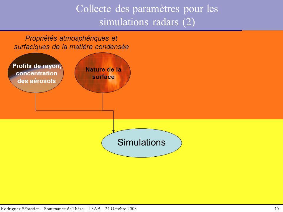Rodriguez Sébastien - Soutenance de Thèse – L3AB – 24 Octobre 2003 15 Simulations Profils de rayon, concentration des aérosols Nature de la surface Pr