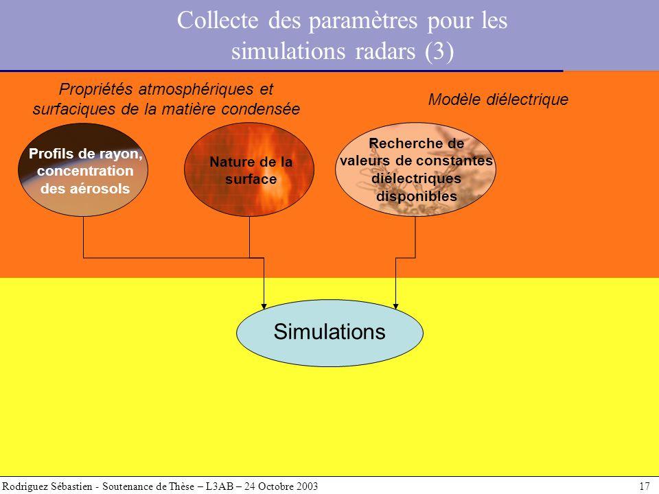 Rodriguez Sébastien - Soutenance de Thèse – L3AB – 24 Octobre 2003 17 Simulations Profils de rayon, concentration des aérosols Nature de la surface Pr