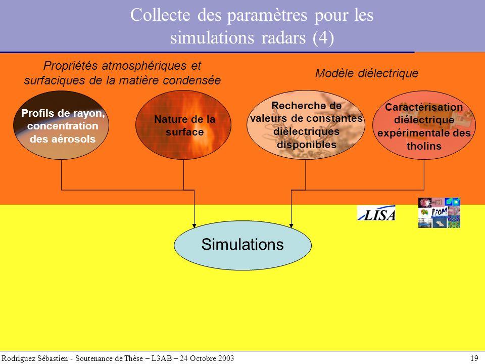 Rodriguez Sébastien - Soutenance de Thèse – L3AB – 24 Octobre 2003 19 Simulations Profils de rayon, concentration des aérosols Nature de la surface Pr