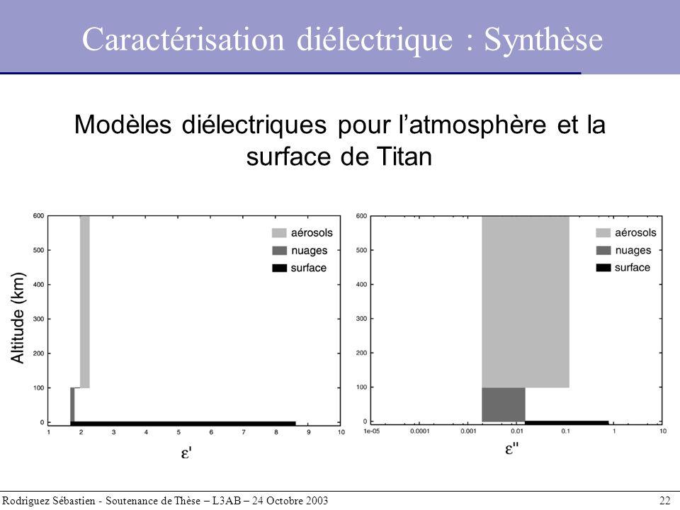 Caractérisation diélectrique : Synthèse Rodriguez Sébastien - Soutenance de Thèse – L3AB – 24 Octobre 2003 22 Modèles diélectriques pour latmosphère e