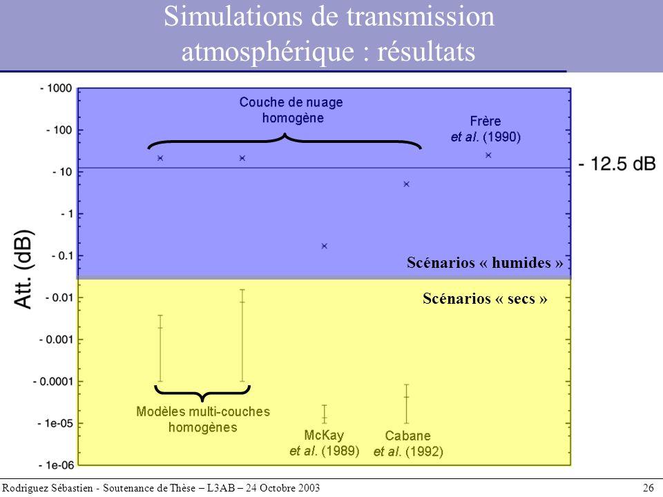 Simulations de transmission atmosphérique : résultats Rodriguez Sébastien - Soutenance de Thèse – L3AB – 24 Octobre 2003 26 Scénarios « humides » Scén