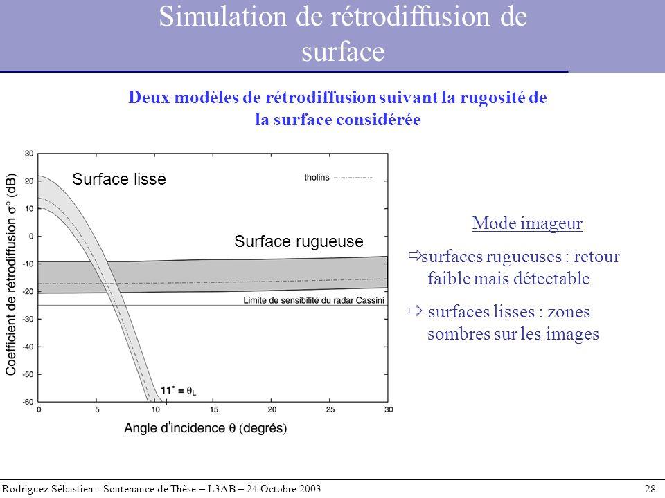 Simulation de rétrodiffusion de surface Rodriguez Sébastien - Soutenance de Thèse – L3AB – 24 Octobre 2003 28 Mode imageur surfaces rugueuses : retour