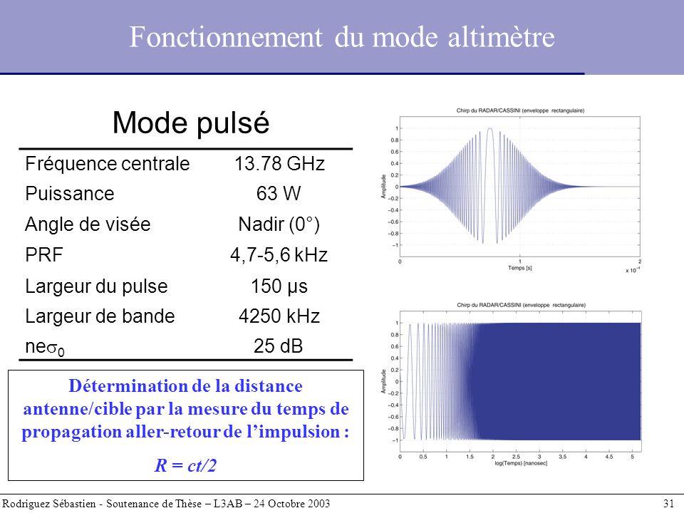 Fonctionnement du mode altimètre Rodriguez Sébastien - Soutenance de Thèse – L3AB – 24 Octobre 2003 31 Fréquence centrale13.78 GHz Puissance63 W Angle