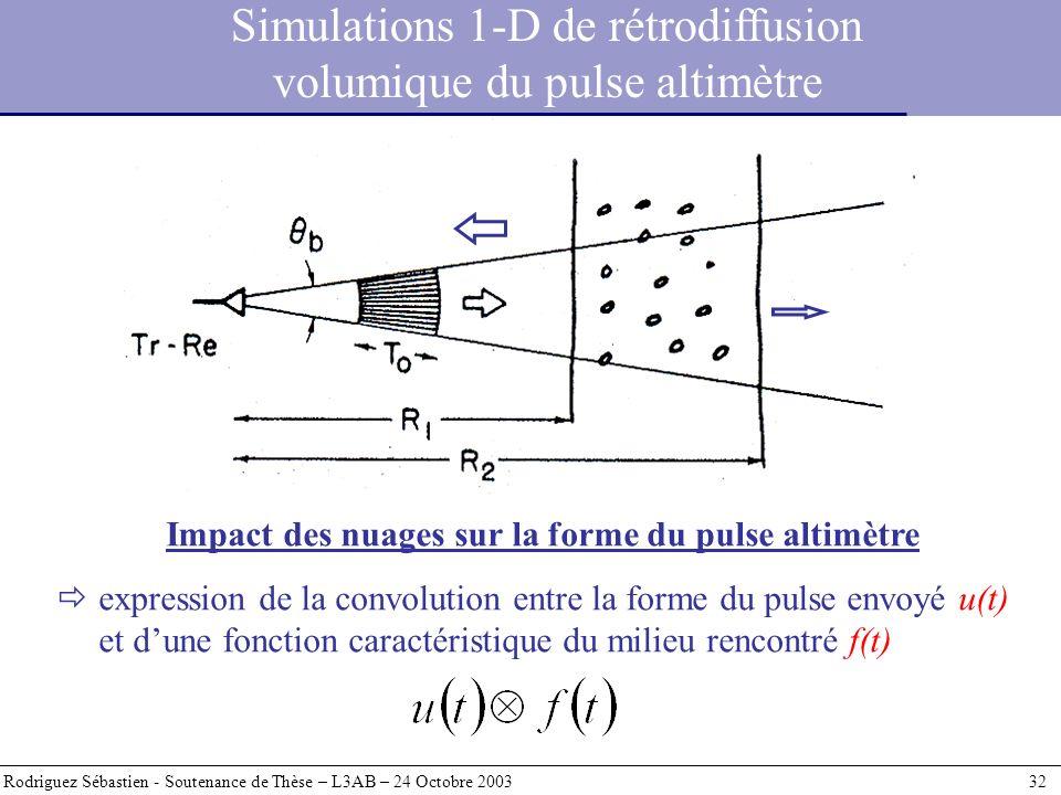 Simulations 1-D de rétrodiffusion volumique du pulse altimètre Rodriguez Sébastien - Soutenance de Thèse – L3AB – 24 Octobre 2003 32 Impact des nuages