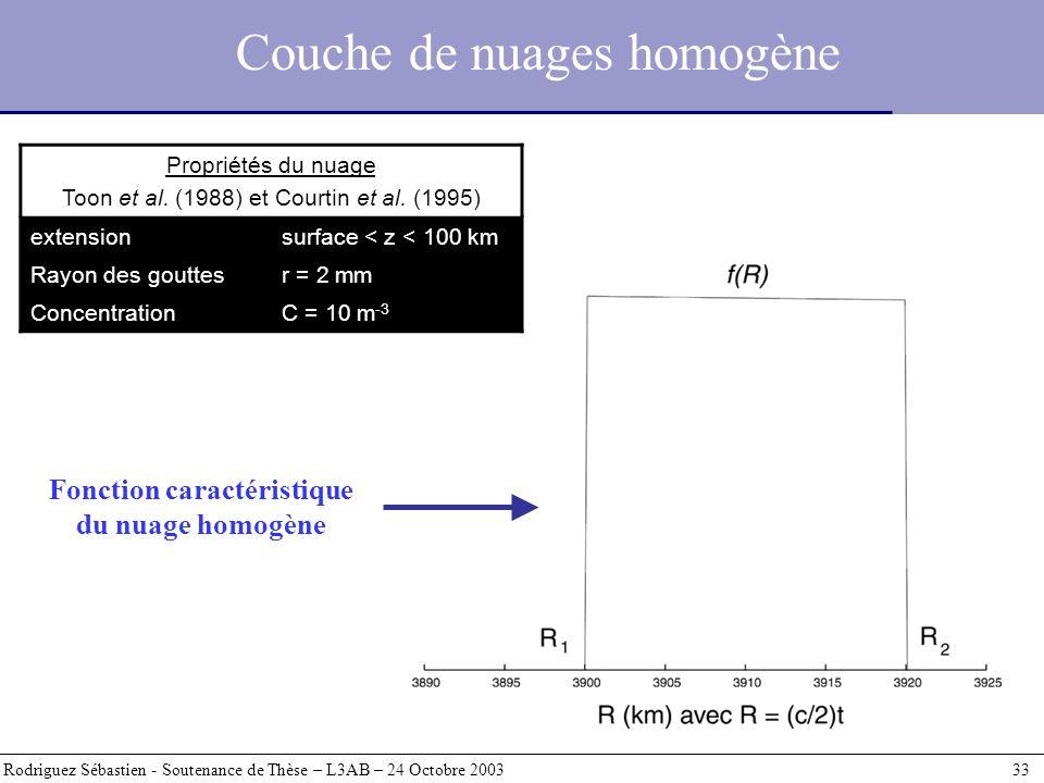 Couche de nuages homogène Rodriguez Sébastien - Soutenance de Thèse – L3AB – 24 Octobre 2003 33 Propriétés du nuage Toon et al. (1988) et Courtin et a
