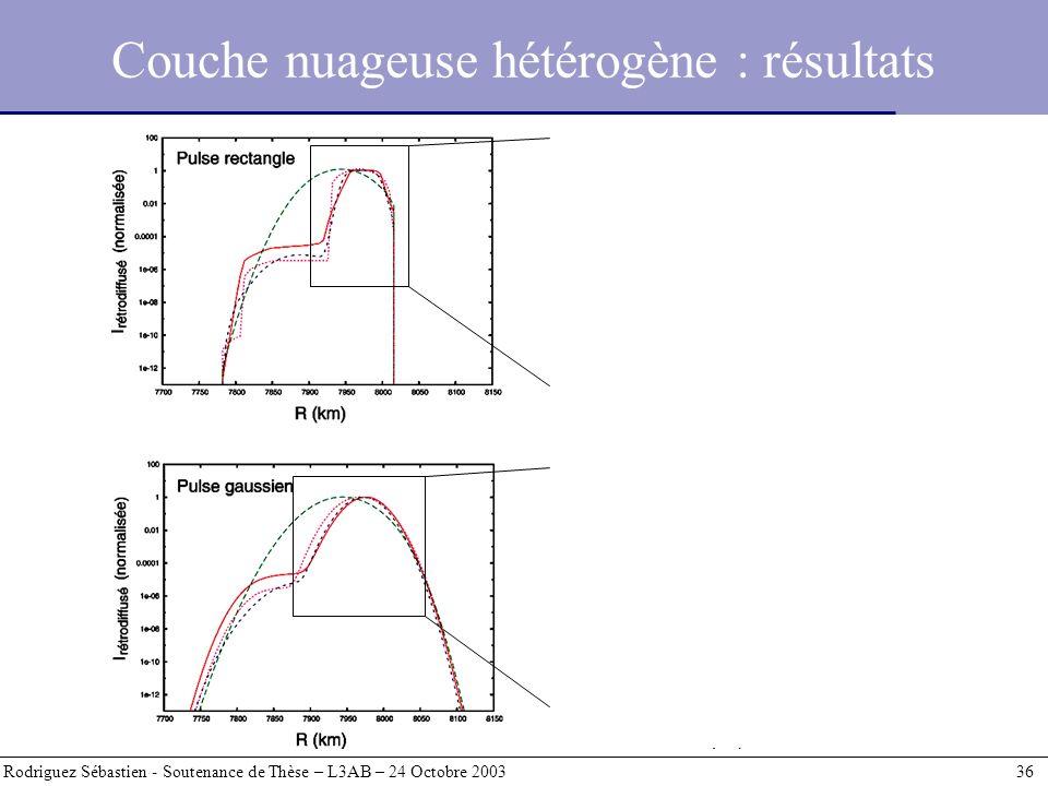 Couche nuageuse hétérogène : résultats Rodriguez Sébastien - Soutenance de Thèse – L3AB – 24 Octobre 2003 36