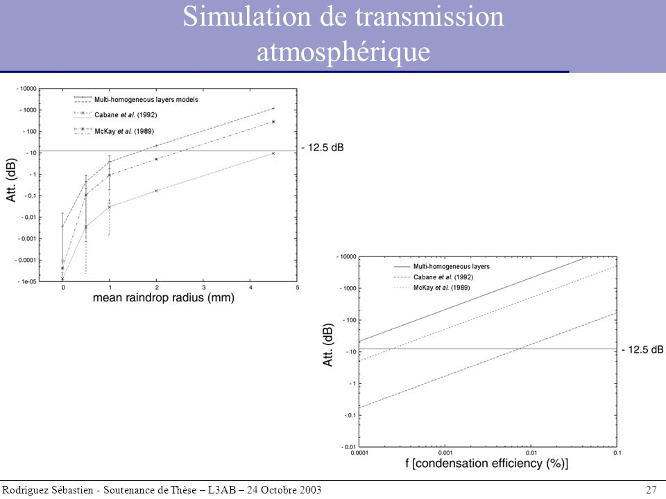 Simulation de transmission atmosphérique Rodriguez Sébastien - Soutenance de Thèse – L3AB – 24 Octobre 2003 27