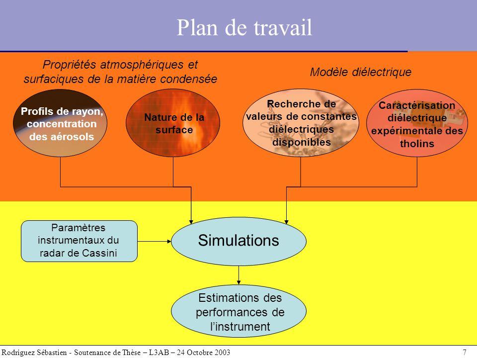 Plan de travail Rodriguez Sébastien - Soutenance de Thèse – L3AB – 24 Octobre 2003 7 Simulations Profils de rayon, concentration des aérosols Nature d
