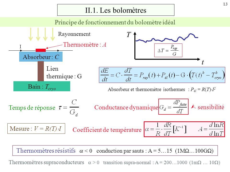 13 II.1. Les bolomètres T t Bain : T cryo Absorbeur : C Thermomètre : A Lien thermique : G Rayonnement I Absorbeur et thermomètre isothermes : P él =