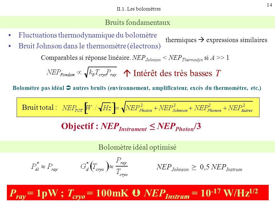 14 Bruits fondamentaux Bolomètre pas idéal autres bruits (environnement, amplificateur, excès du thermomètre, etc.) Bruit total : II.1. Les bolomètres