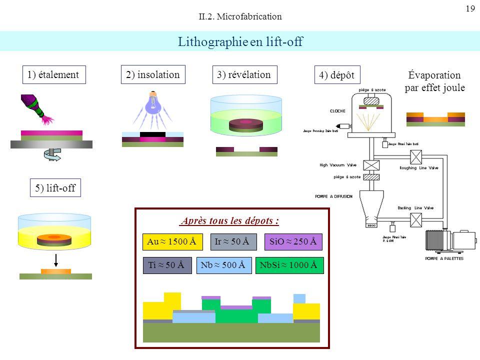 19 Lithographie en lift-off 1) étalement3) révélation 2) insolation 4) dépôt 5) lift-off Évaporation par effet joule II.2. Microfabrication Après tous