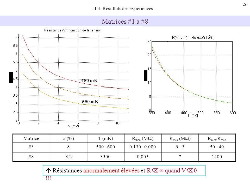 26 II.4. Résultats des expériences Matrices #1 à #8 Matricex (%)T (mK)R théo (M)R mes (M)R mes /R théo #38500 - 6000,130 - 0,0806 - 350 - 40 #88,23500