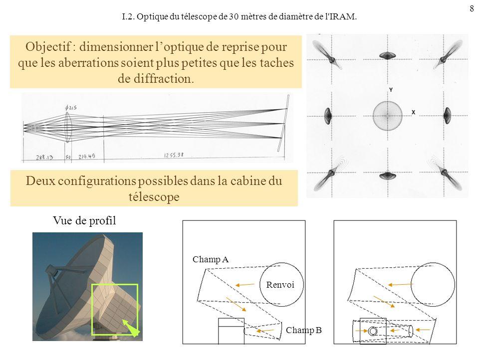 9 Calcul des puissances incidentes sur la matrice Atmosphère :T A = 250 K Télescope et optique : T T = 280 K Rayonnement Fossile : T RF = 2,73 K E k = étendue de faisceau S k.