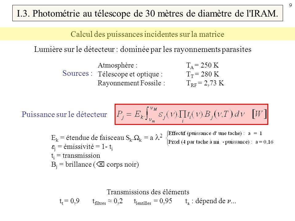10 Opacité de l atmosphère Transmission : t a = exp(- ) [GHz] I.3.