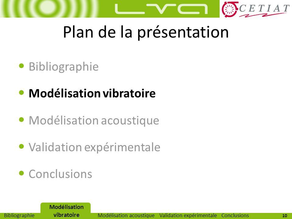 10 Modélisation vibratoireModélisation acoustiqueValidation expérimentaleBibliographieConclusions Plan de la présentation Bibliographie Modélisation v