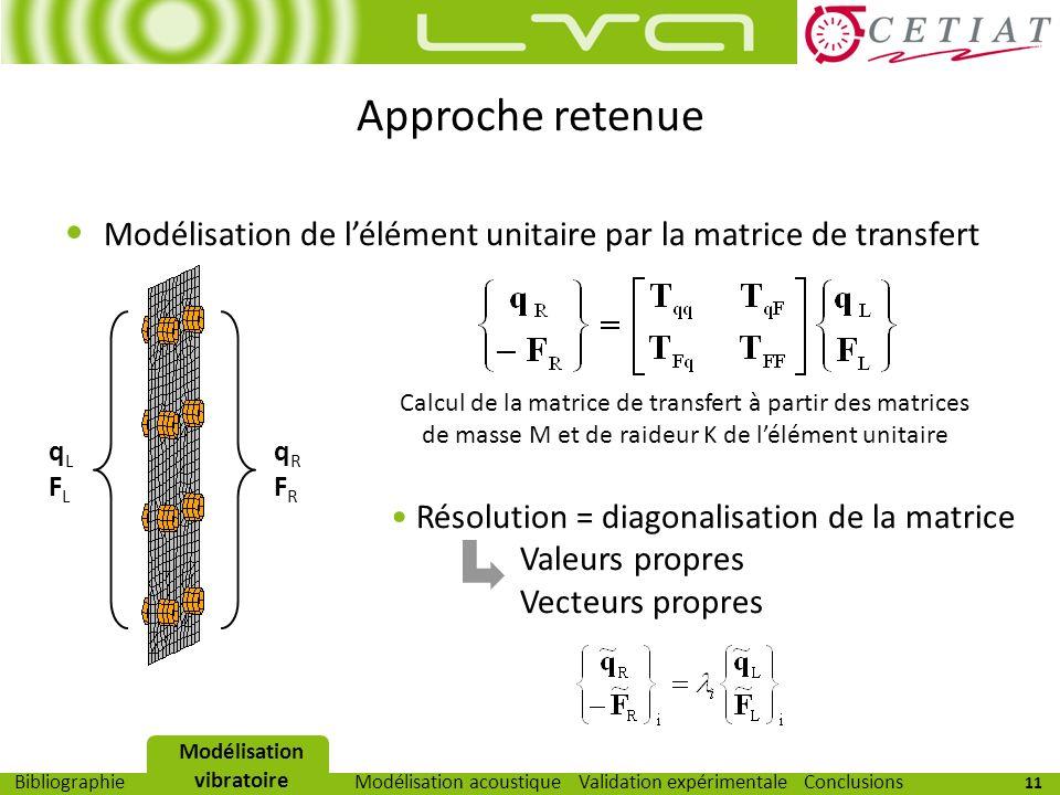 11 Modélisation vibratoireModélisation acoustiqueValidation expérimentaleBibliographieConclusions Approche retenue Modélisation de lélément unitaire p
