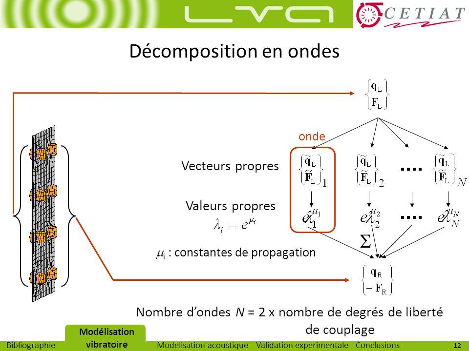 12 Modélisation vibratoireModélisation acoustiqueValidation expérimentaleBibliographieConclusions Décomposition en ondes onde Vecteurs propres Valeurs
