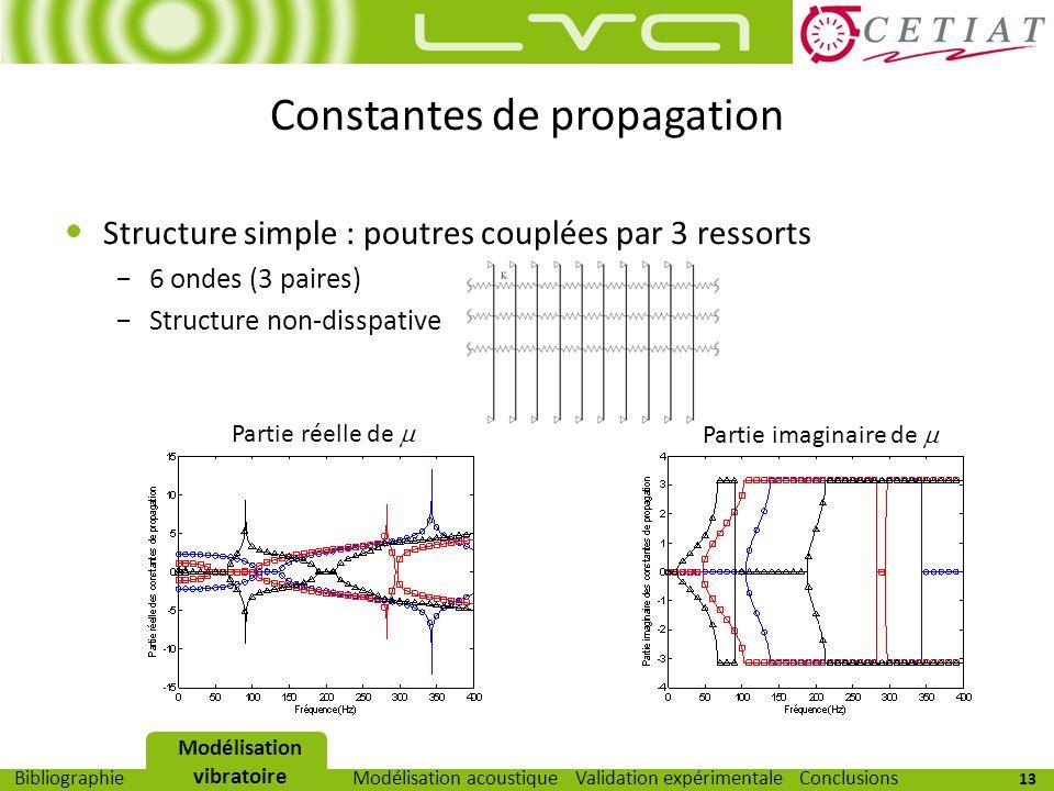 13 Modélisation vibratoireModélisation acoustiqueValidation expérimentaleBibliographieConclusions Constantes de propagation Structure simple : poutres
