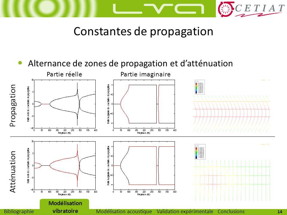 14 Modélisation vibratoireModélisation acoustiqueValidation expérimentaleBibliographieConclusions Alternance de zones de propagation et datténuation C
