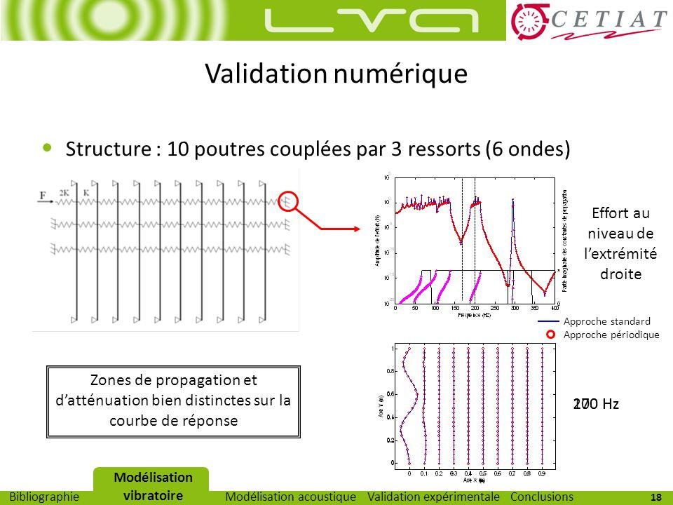 18 Modélisation vibratoireModélisation acoustiqueValidation expérimentaleBibliographieConclusions Validation numérique Structure : 10 poutres couplées