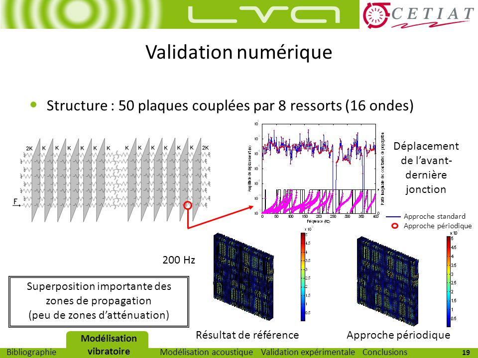 19 Modélisation vibratoireModélisation acoustiqueValidation expérimentaleBibliographieConclusions Validation numérique Structure : 50 plaques couplées