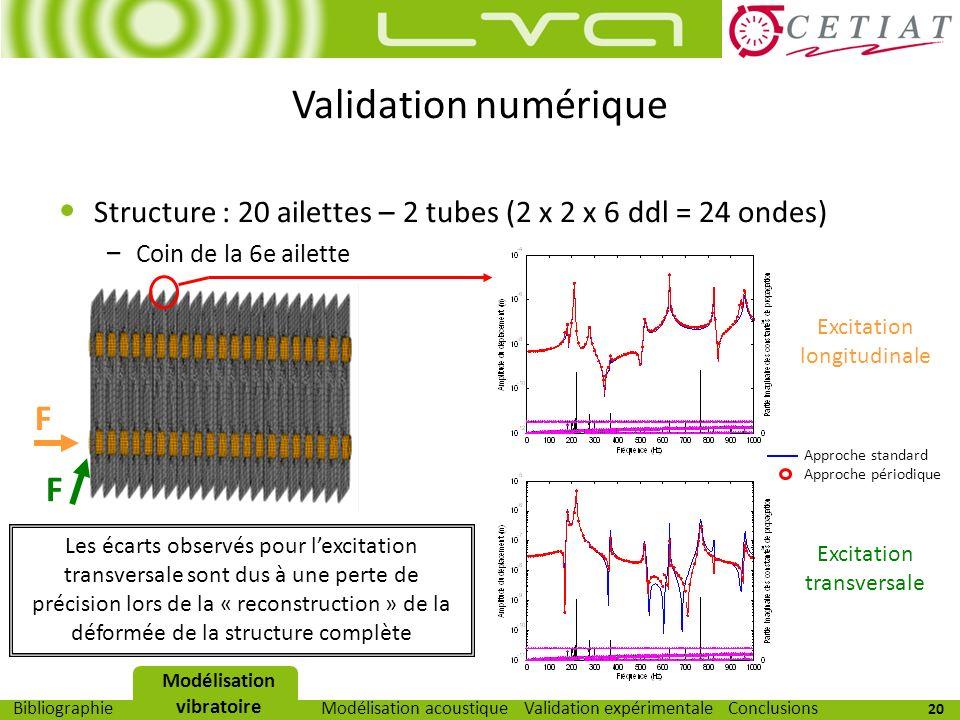 20 Modélisation vibratoireModélisation acoustiqueValidation expérimentaleBibliographieConclusions Validation numérique Structure : 20 ailettes – 2 tub