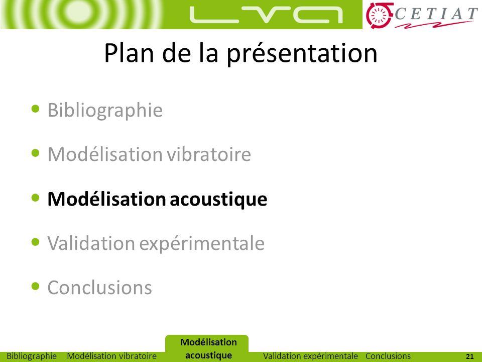 21 Modélisation vibratoireModélisation acoustiqueValidation expérimentaleBibliographieConclusions Plan de la présentation Bibliographie Modélisation v