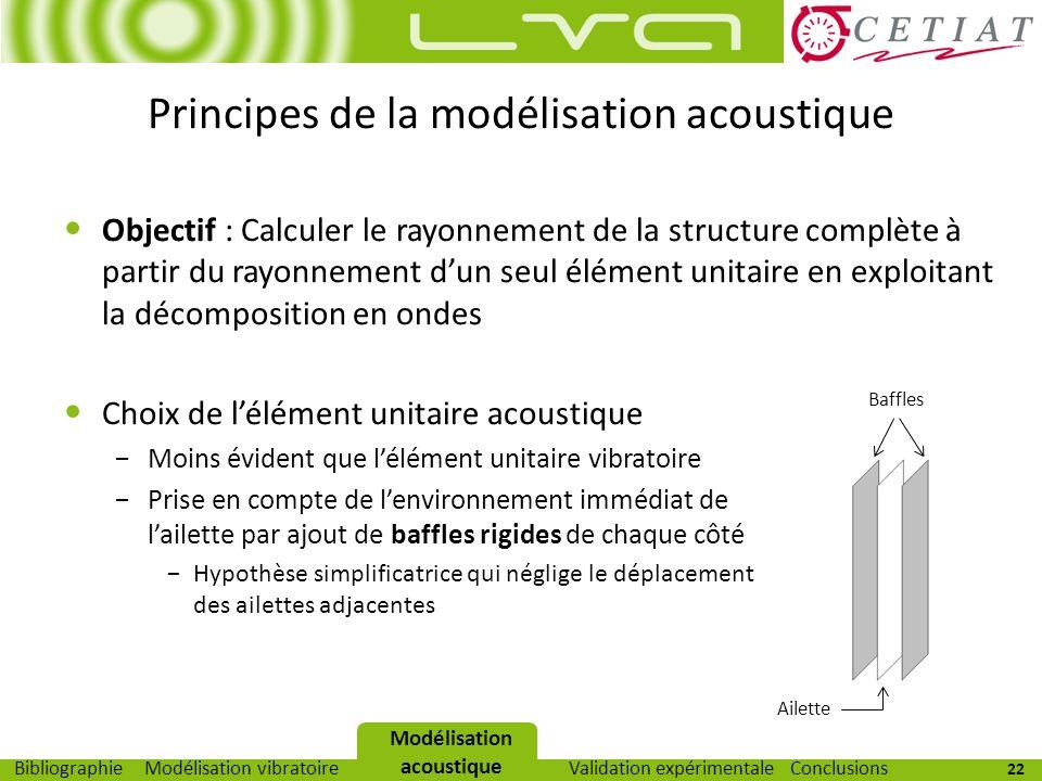 22 Modélisation vibratoireModélisation acoustiqueValidation expérimentaleBibliographieConclusions Principes de la modélisation acoustique Objectif : C