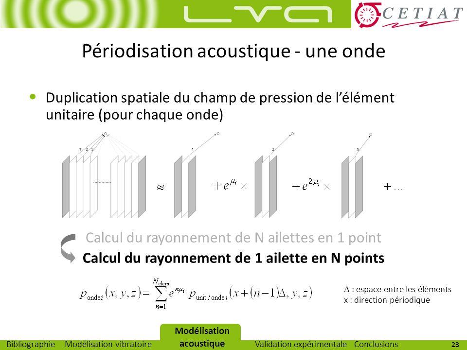 23 Modélisation vibratoireModélisation acoustiqueValidation expérimentaleBibliographieConclusions Duplication spatiale du champ de pression de lélémen