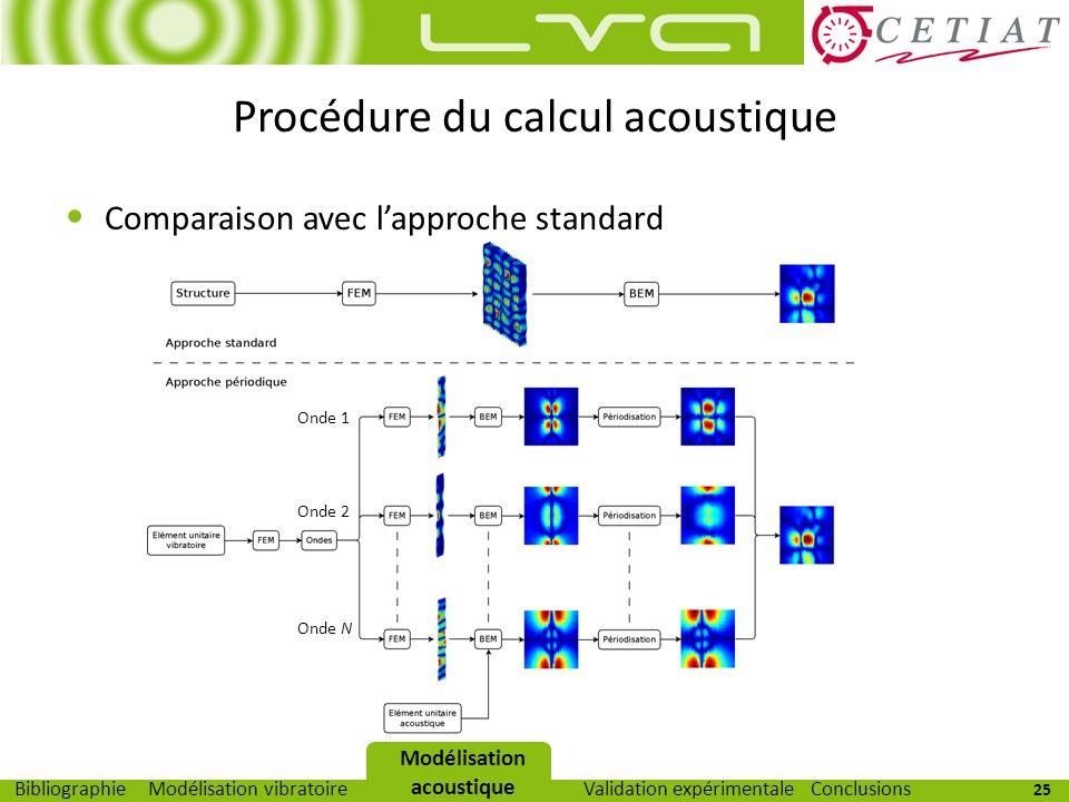 25 Modélisation vibratoireModélisation acoustiqueValidation expérimentaleBibliographieConclusions Procédure du calcul acoustique Comparaison avec lapp