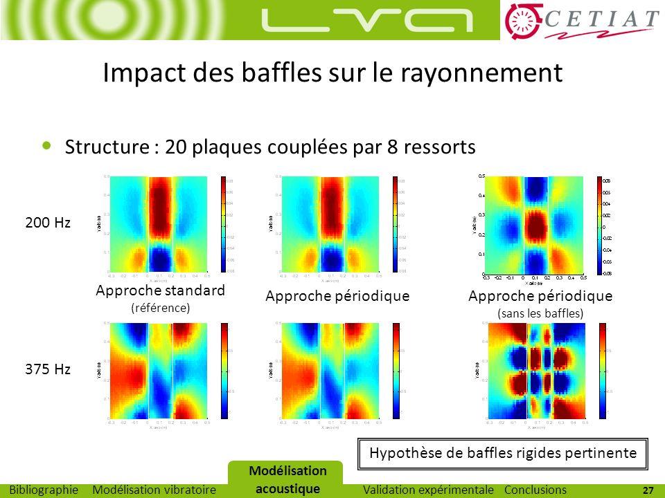 27 Modélisation vibratoireModélisation acoustiqueValidation expérimentaleBibliographieConclusions Impact des baffles sur le rayonnement Structure : 20