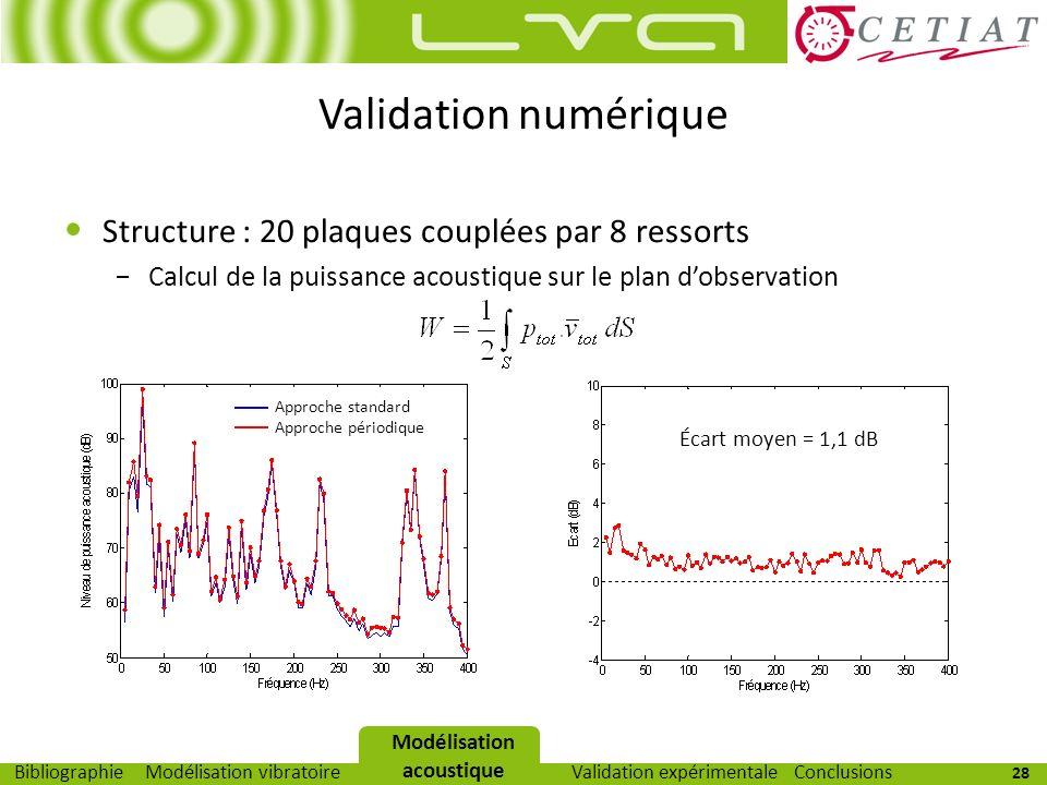 28 Modélisation vibratoireModélisation acoustiqueValidation expérimentaleBibliographieConclusions Validation numérique Structure : 20 plaques couplées