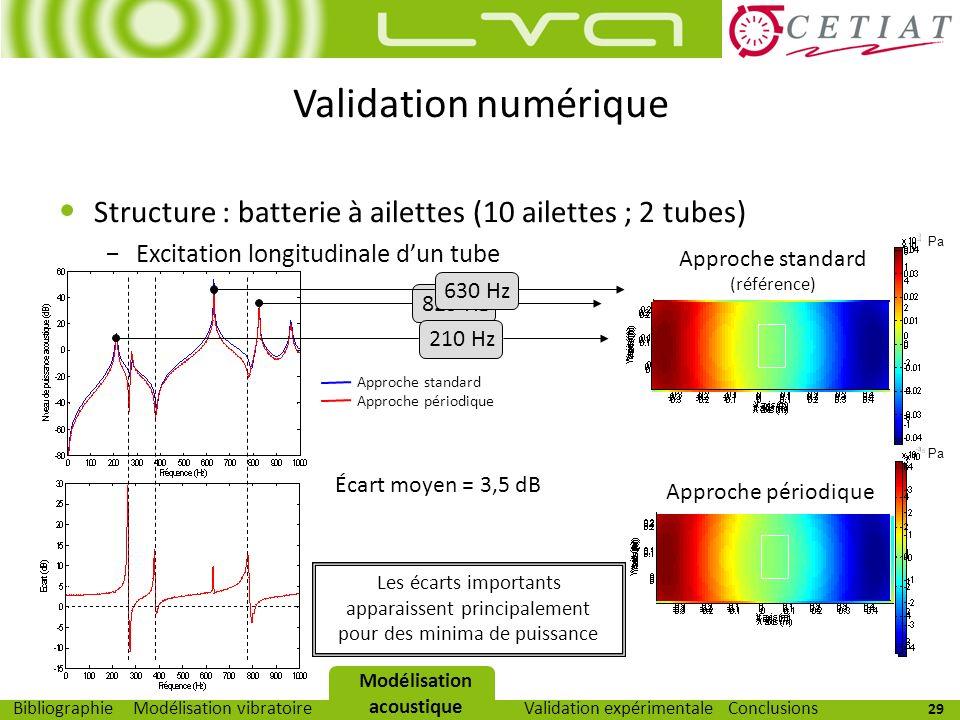 29 Modélisation vibratoireModélisation acoustiqueValidation expérimentaleBibliographieConclusions Validation numérique Structure : batterie à ailettes