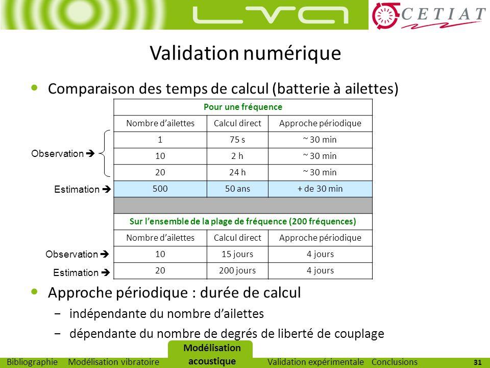 31 Modélisation vibratoireModélisation acoustiqueValidation expérimentaleBibliographieConclusions Modélisation acoustique Comparaison des temps de cal