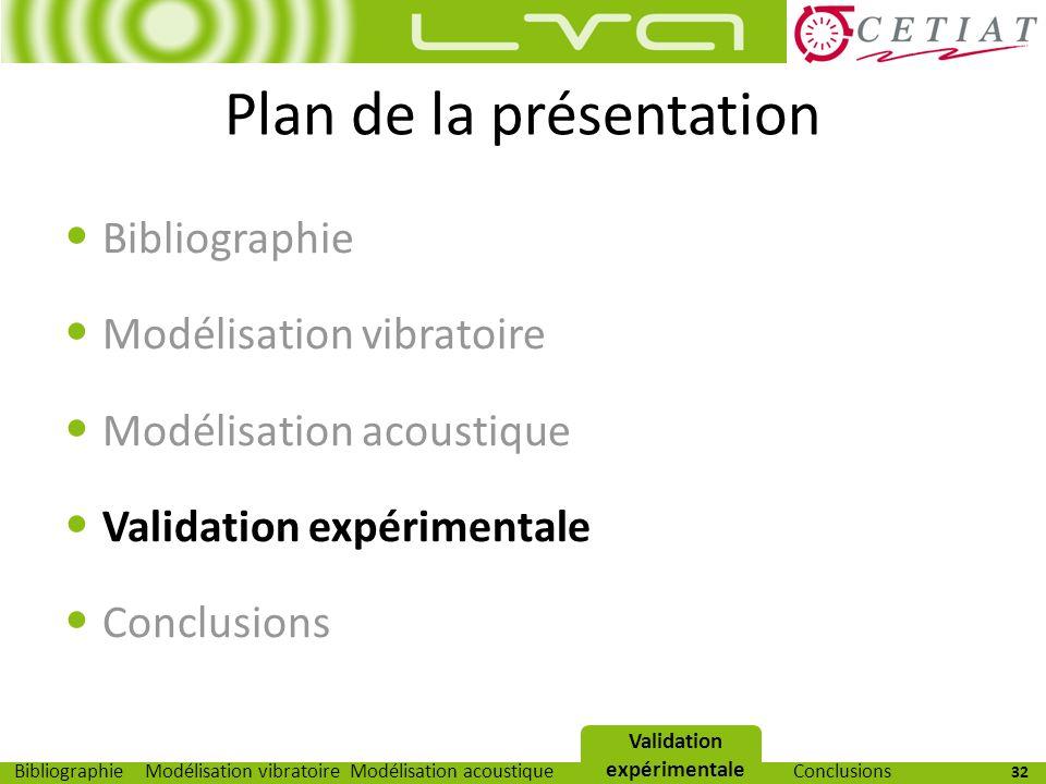 32 Modélisation vibratoireModélisation acoustiqueValidation expérimentaleBibliographieConclusions Plan de la présentation Bibliographie Modélisation v