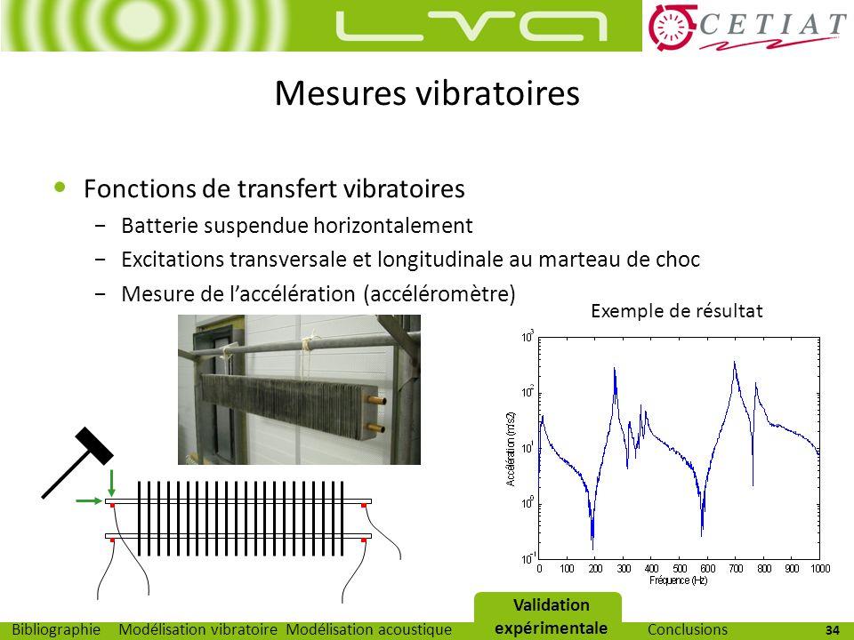 34 Modélisation vibratoireModélisation acoustiqueValidation expérimentaleBibliographieConclusions Mesures vibratoires Fonctions de transfert vibratoir