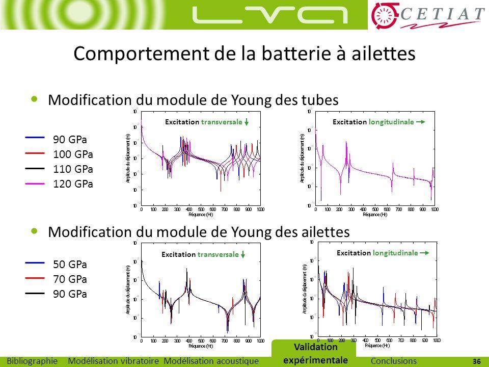 36 Modélisation vibratoireModélisation acoustiqueValidation expérimentaleBibliographieConclusions Modification du module de Young des tubes Modificati