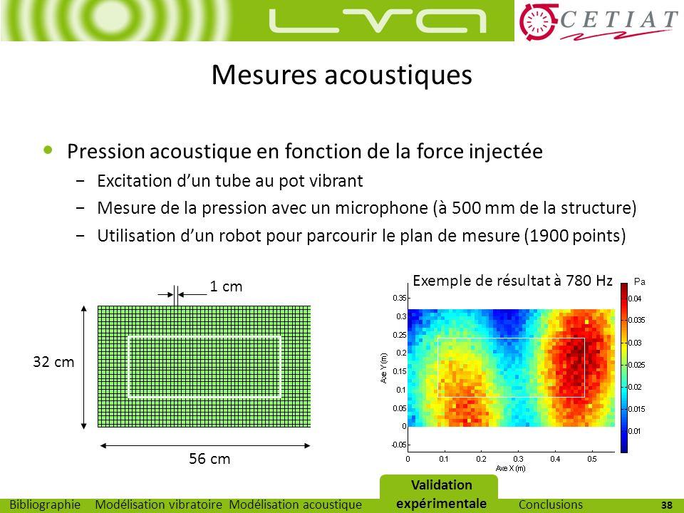 38 Modélisation vibratoireModélisation acoustiqueValidation expérimentaleBibliographieConclusions Mesures acoustiques Pression acoustique en fonction